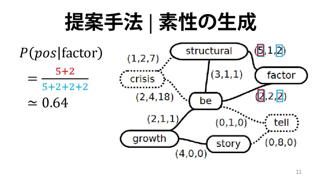 提案手法 | 素性の生成  𝑝 factor = 5+2 5+2+2+2 ≃ 0.64 11