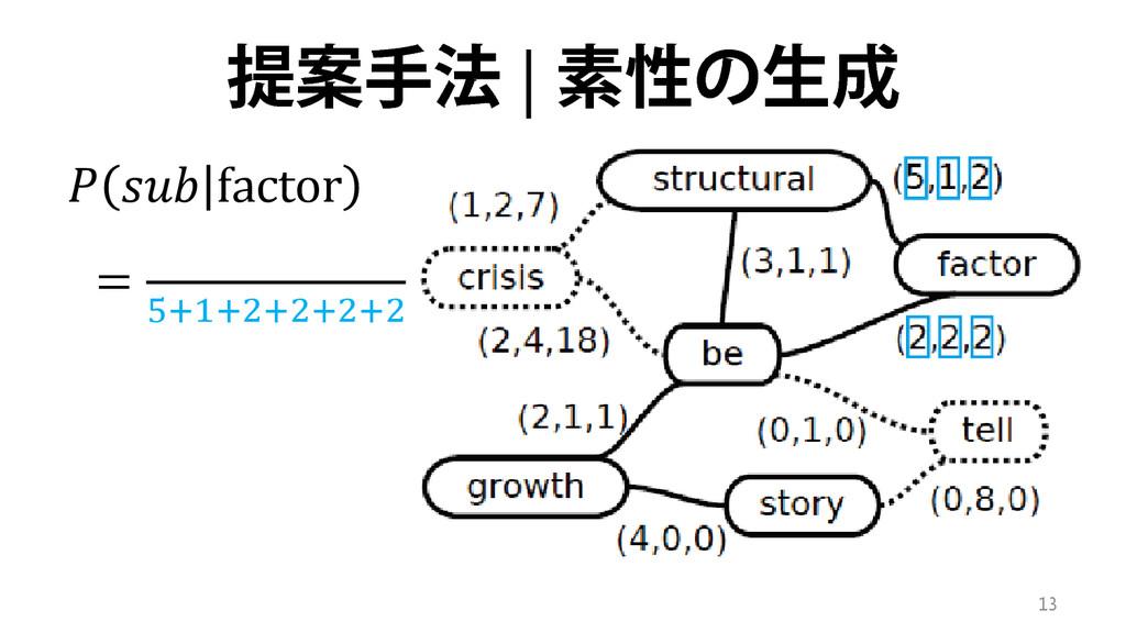 提案手法 | 素性の生成   factor = 5+1+2+2+2+2 13