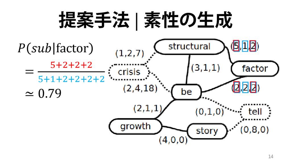 提案手法 | 素性の生成   factor = 5+2+2+2 5+1+2+2+2+2 ≃ 0...