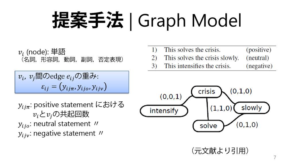 提案手法 | Graph Model  (node): 単語 (名詞,形容詞,動詞,副詞,否定...
