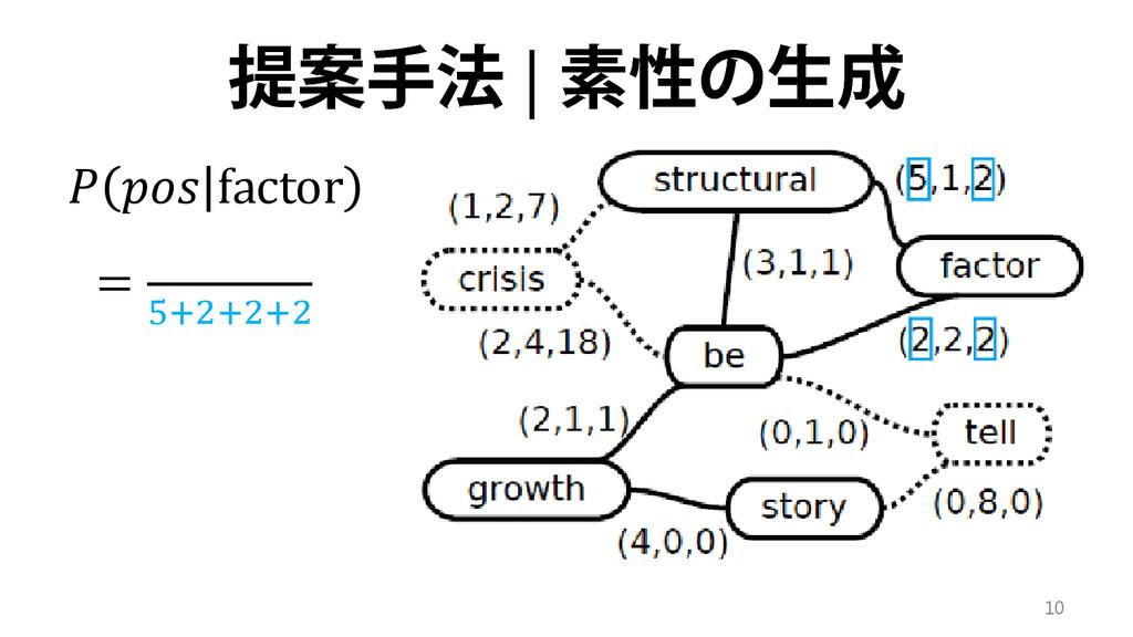提案手法 | 素性の生成  𝑝 factor = 5+2+2+2 10