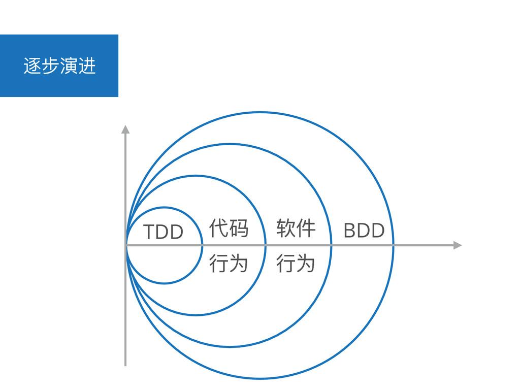 ᭑ྍᄍᬰ TDD դᎱ ᤈԅ կ ᤈԅ BDD