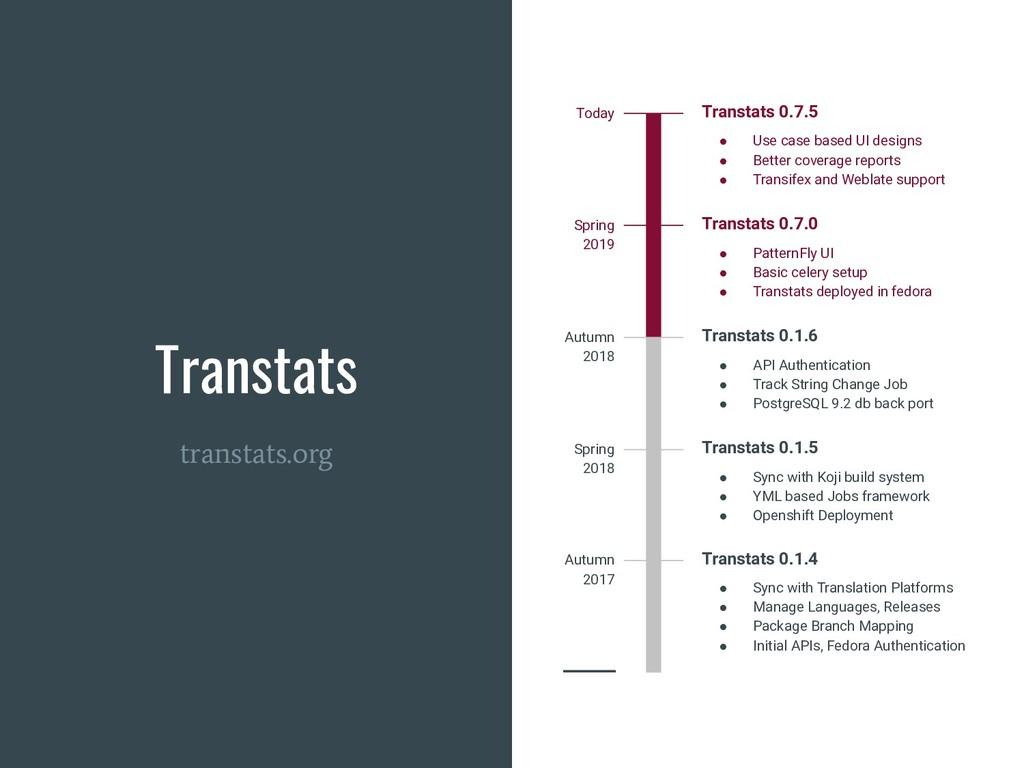 Transtats transtats.org Transtats 0.7.5 ● Use c...