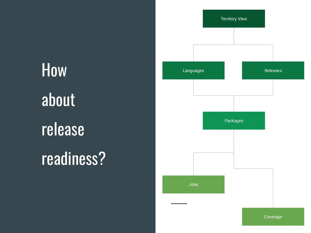 How about release readiness? Territory View Lan...