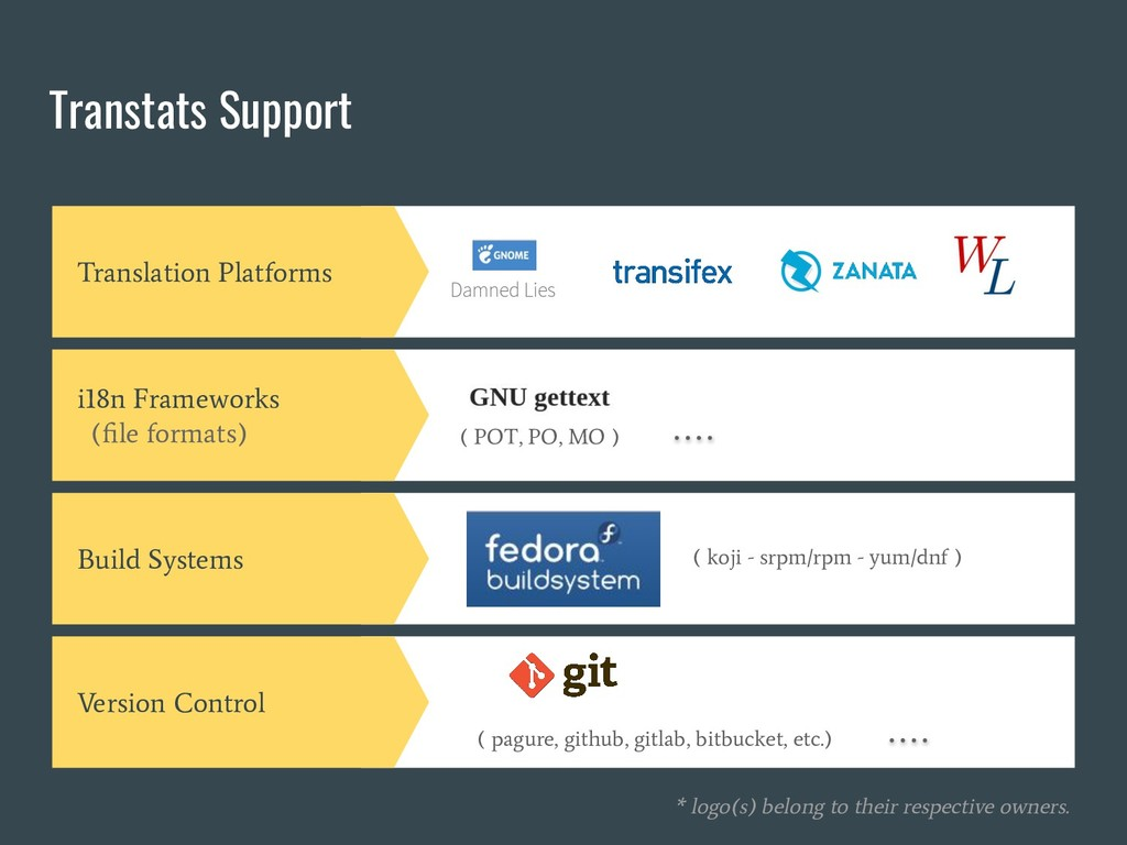 Transtats Support Translation Platforms i18n Fr...