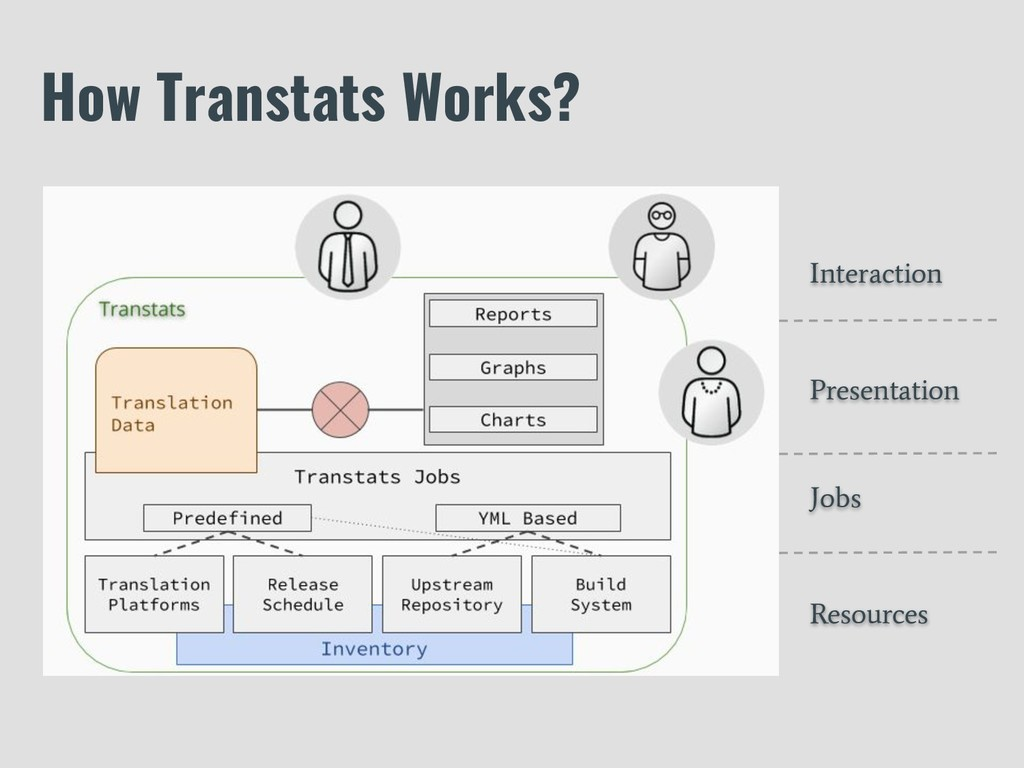 How Transtats Works? Presentation Interaction J...