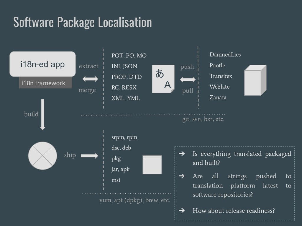 Software Package Localisation i18n framework i1...