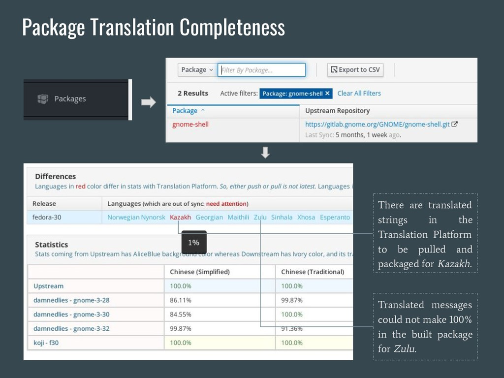 Package Translation Completeness There are tran...