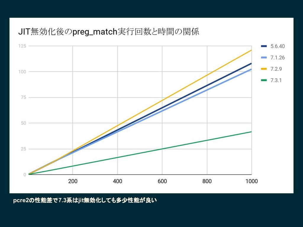 pcre2の性能差で7.3系はjit無効化しても多少性能が良い