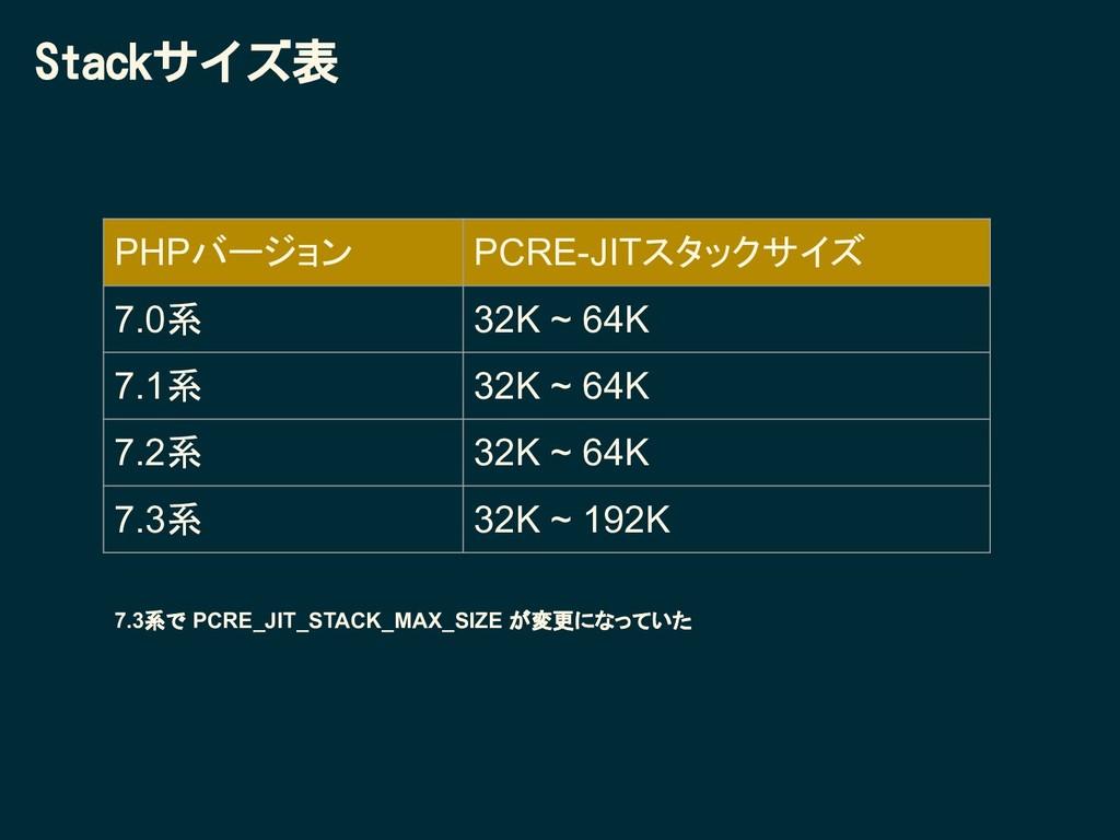 Stackサイズ表 PHPバージョン PCRE-JITスタックサイズ 7.0系 32K ~ 6...