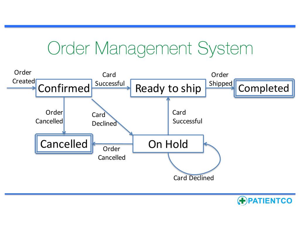 Order Management System Confirmed Cancelled On...