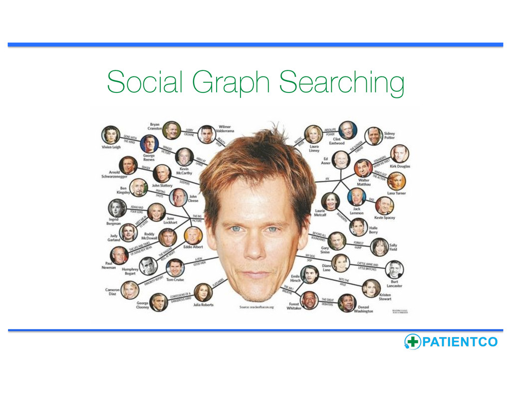 Social Graph Searching