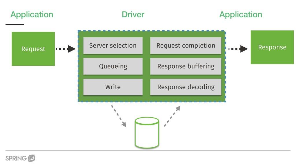 Application Driver Application Request Server s...