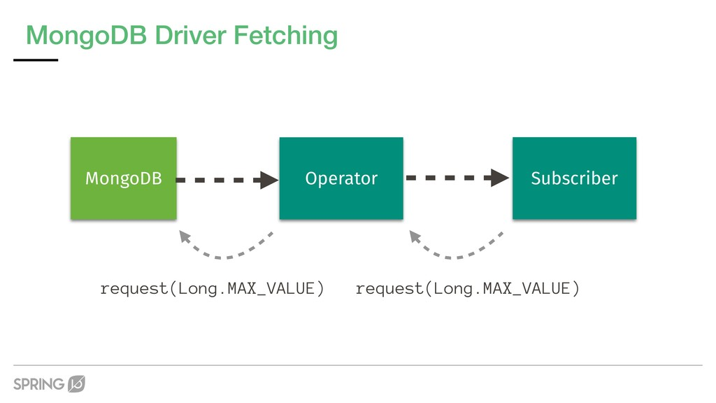 MongoDB Driver Fetching Operator MongoDB Subscr...