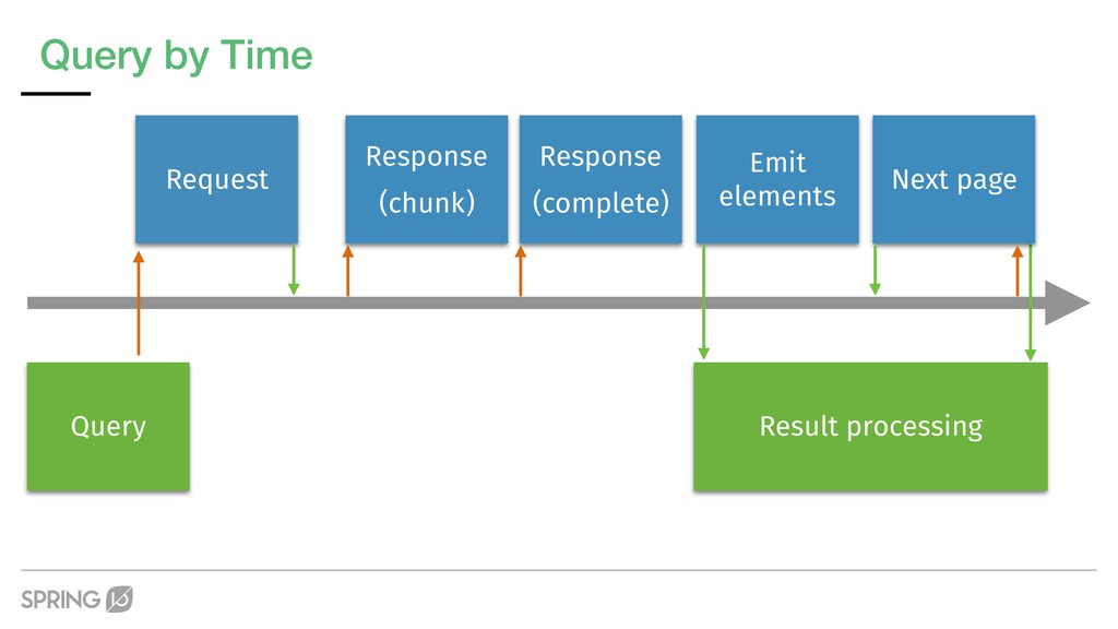 Query by Time Request Response (chunk) Response...