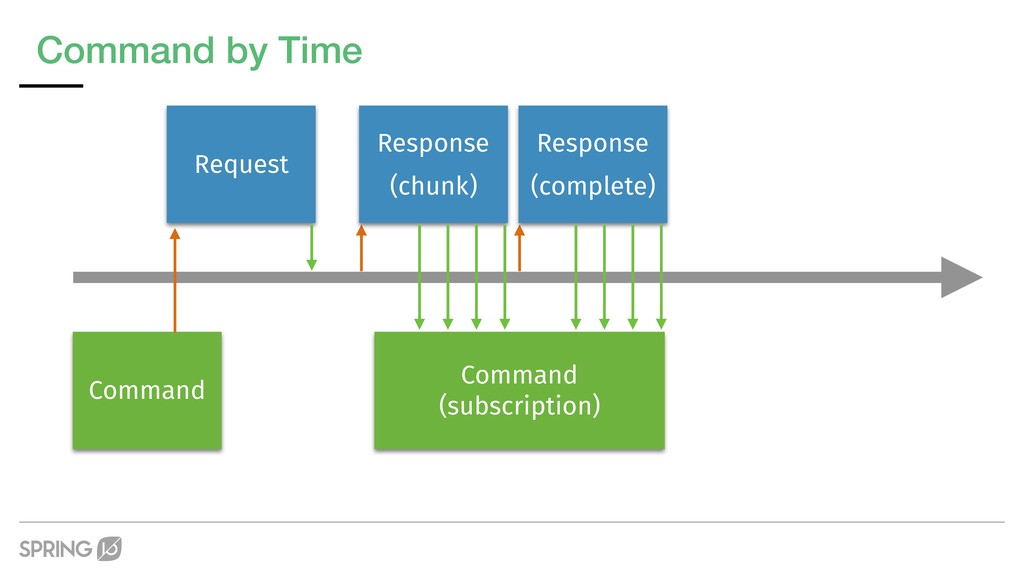 Command by Time Request Command Command (subscr...