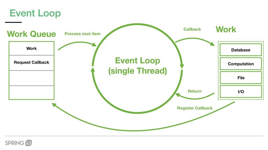 Event Loop Process next item Callback Register ...