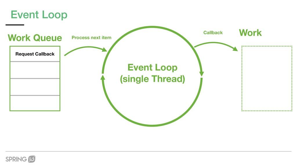 Event Loop Process next item Callback Work Even...