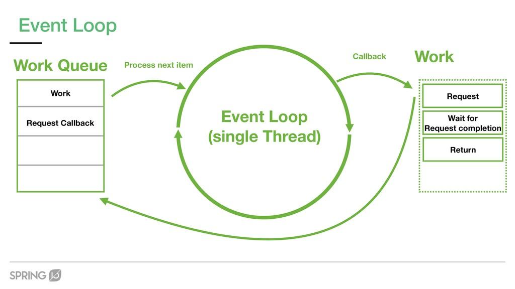 Event Loop Event Loop (single Thread) Work Queu...