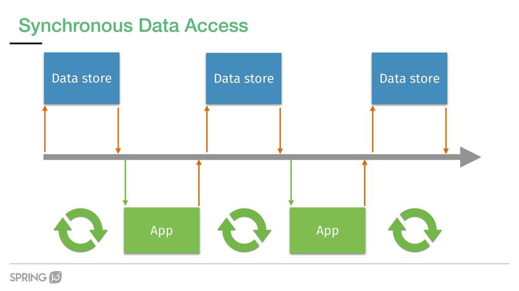 Synchronous Data Access Data store App Data sto...