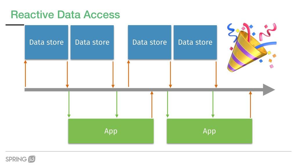 Reactive Data Access Data store App Data store ...