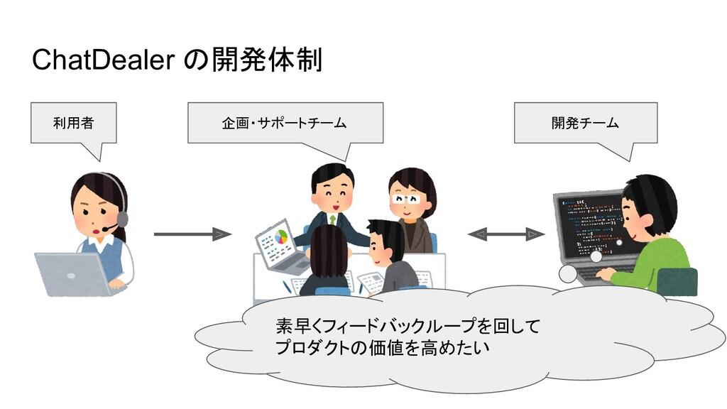 ChatDealer の開発体制 利用者 開発チーム 素早くフィードバックループを回して プロ...