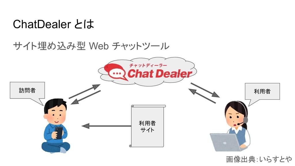 ChatDealer とは サイト埋め込み型 Web チャットツール 画像出典:いらすとや 利...