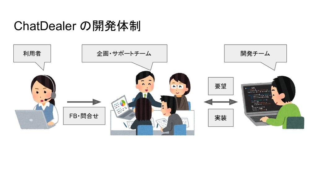 ChatDealer の開発体制 利用者 企画・サポートチーム 開発チーム FB・問合せ 要望...
