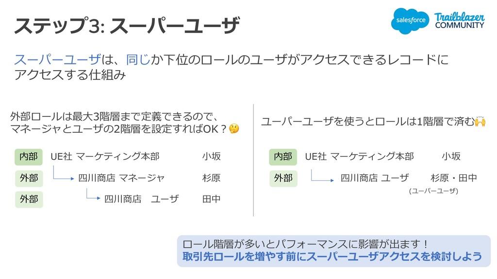 ステップ3: スーパーユーザ スーパーユーザは、同じか下位のロールのユーザがアクセスできるレコ...