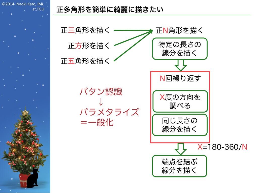 ©2014- Naoki Kato, IML at TGU 正多角形を簡単に綺麗に描きたい 正...