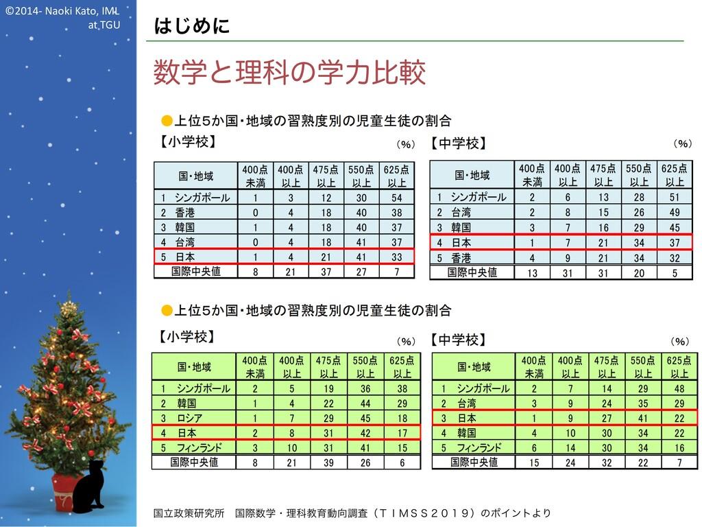©2014- Naoki Kato, IML at TGU はじめに 数学と理科の学力比較 国...