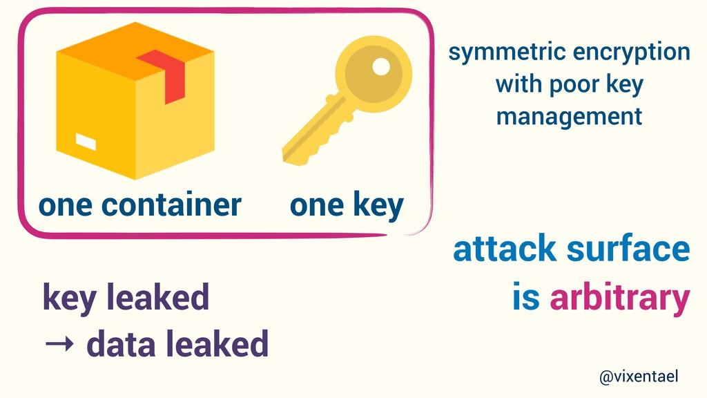attack surface is arbitrary one container one k...