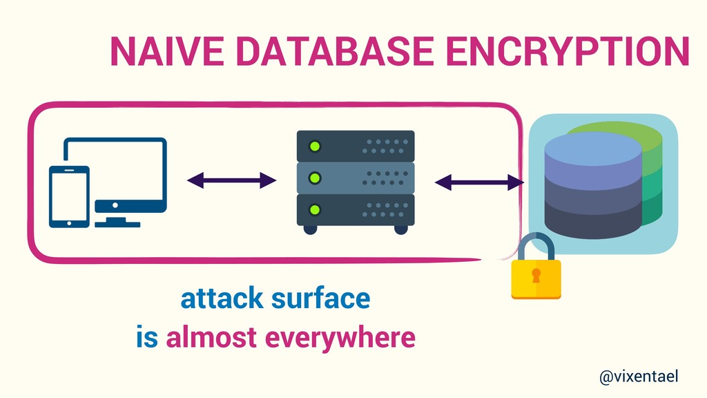 NAIVE DATABASE ENCRYPTION attack surface is alm...