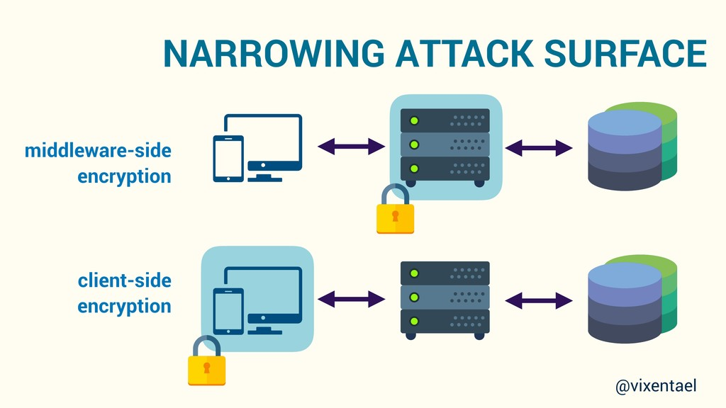 NARROWING ATTACK SURFACE middleware-side encryp...