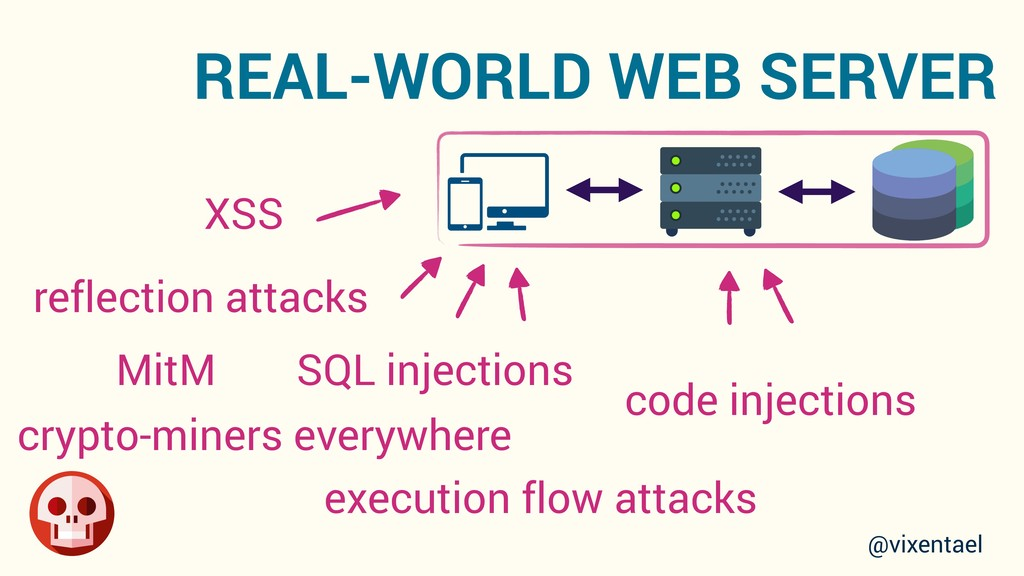 SQL injections code injections execution flow a...