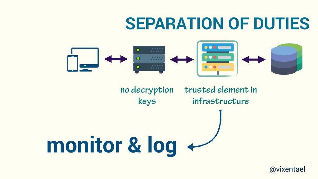 trusted element in infrastructure SEPARATION OF...