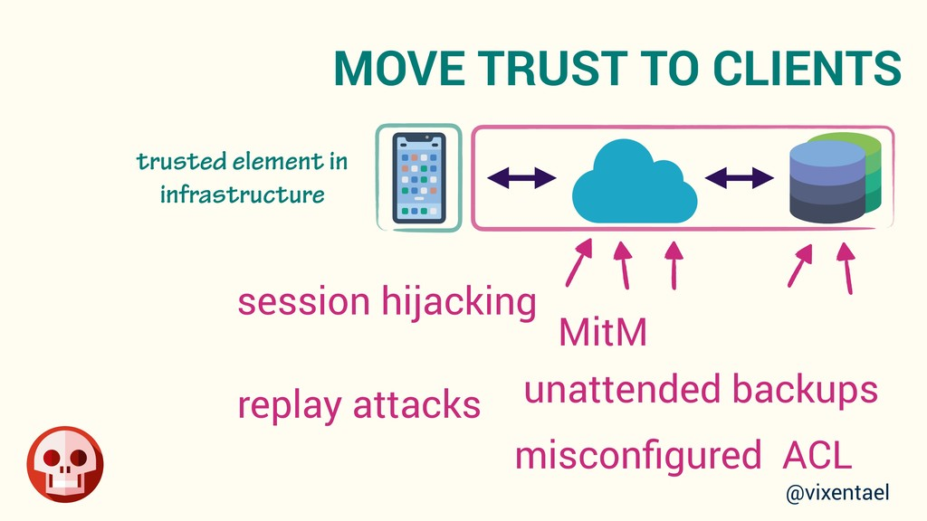 MOVE TRUST TO CLIENTS session hijacking unatten...