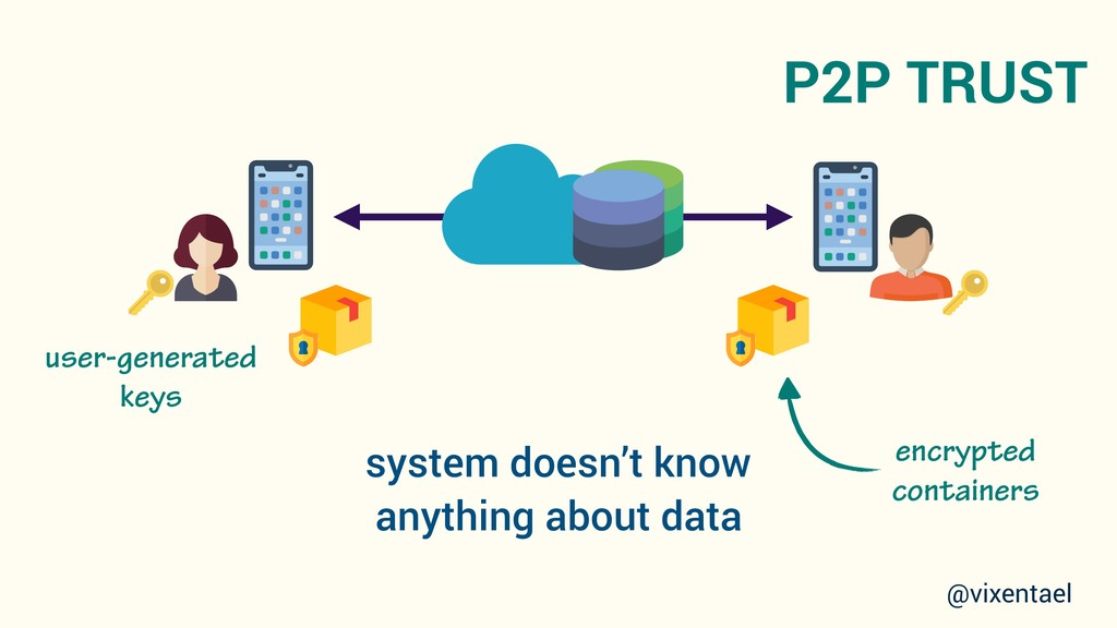 P2P TRUST system doesn't know anything about da...