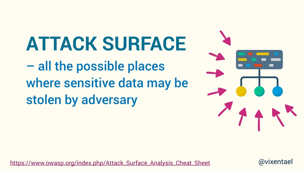 ATTACK SURFACE – all the possible places where ...