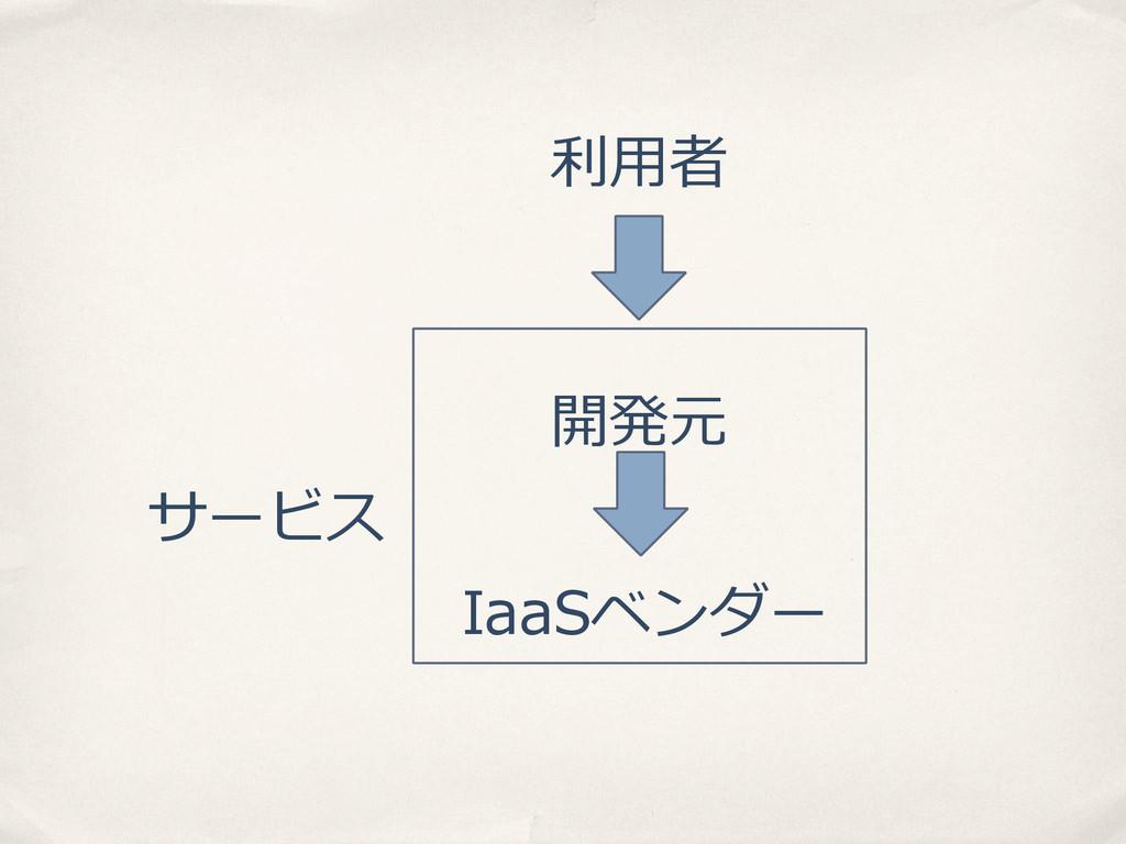 開発元 IaaSベンダー 利利⽤用者 サービス