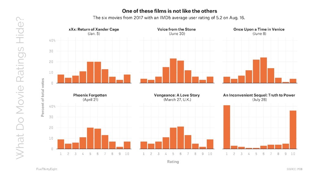 What Do Movie Ratings Hide?