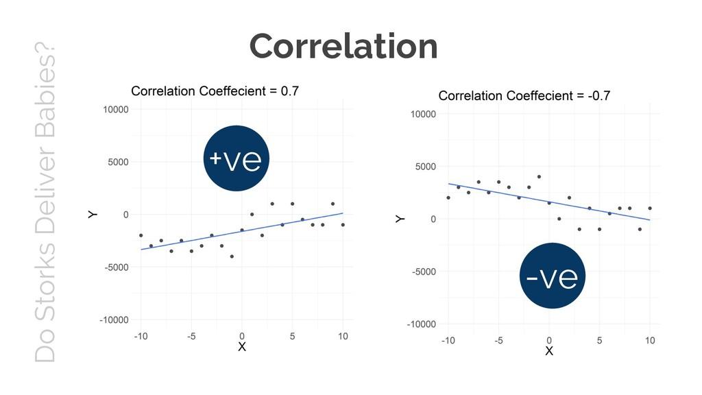 Do Storks Deliver Babies? Correlation +ve -ve