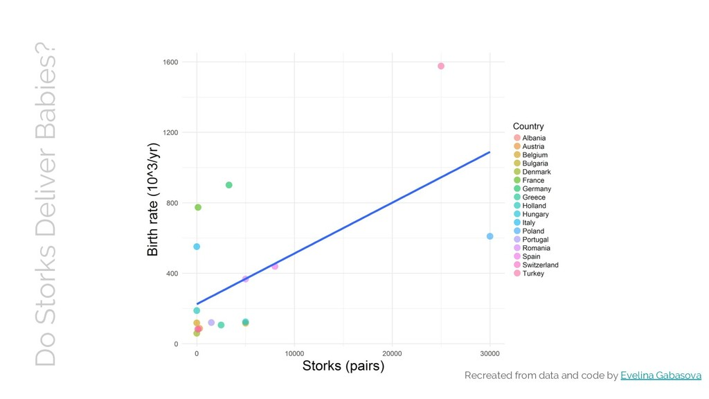 Do Storks Deliver Babies? Recreated from data a...