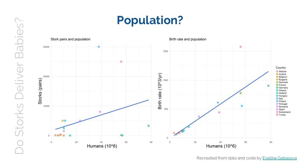 Do Storks Deliver Babies? Population? Recreated...