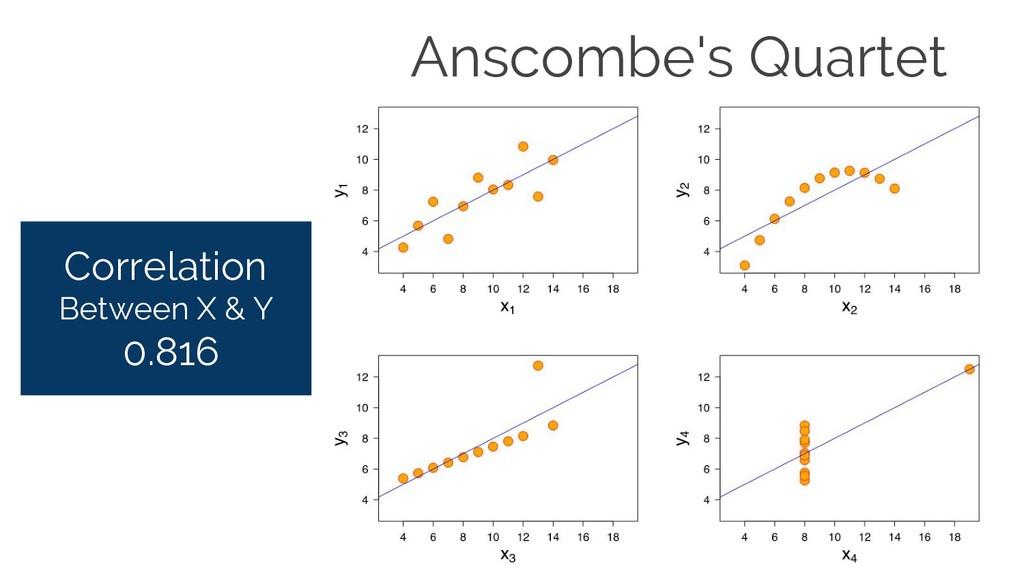 Correlation Between X & Y 0.816 Anscombe's Quar...