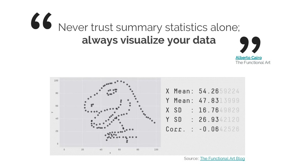 """ Never trust summary statistics alone; always ..."