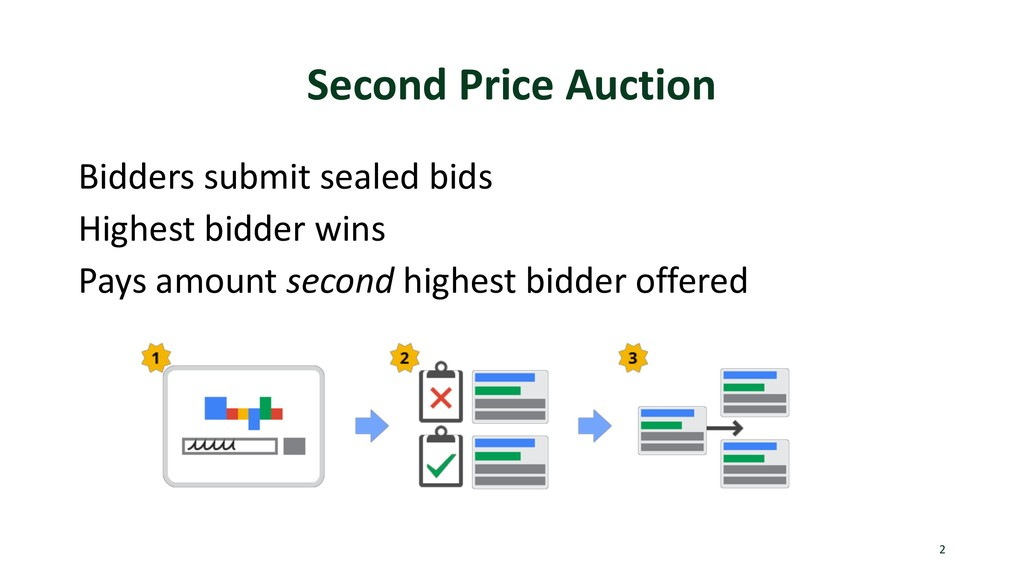 Second Price Auction Bidders submit sealed bids...