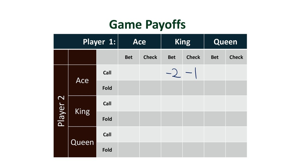 Game Payoffs Player 1: Ace King Queen Bet Check...