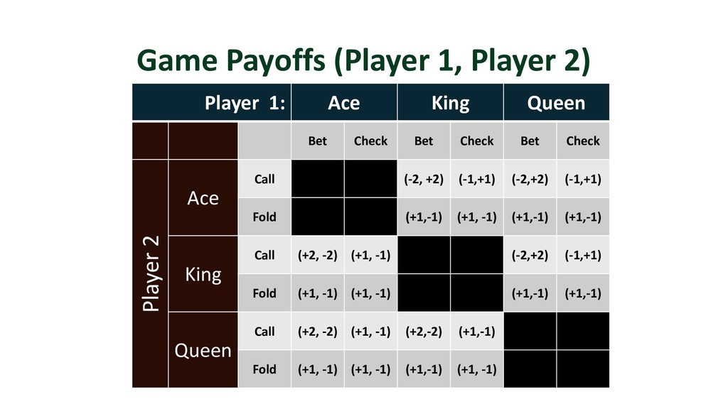 Game Payoffs (Player 1, Player 2) Player 1: Ace...