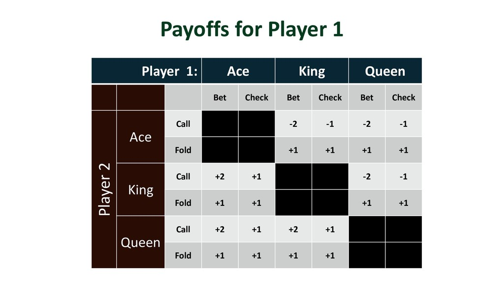 Player 1: Ace King Queen Bet Check Bet Check Be...
